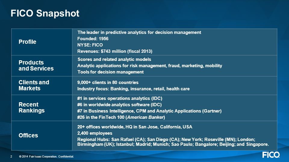 FICO Snapshot Profile Products and Services Clients and Markets