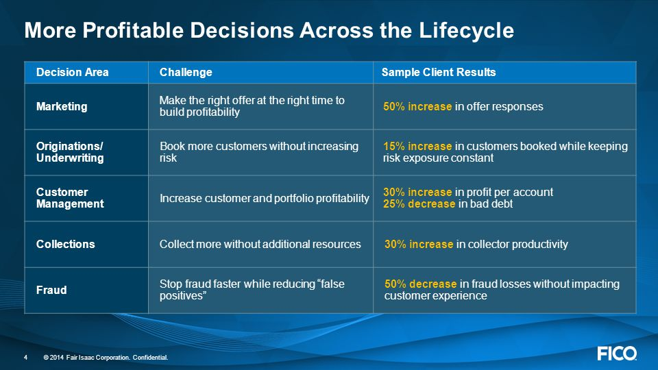 More Profitable Decisions Across the Lifecycle