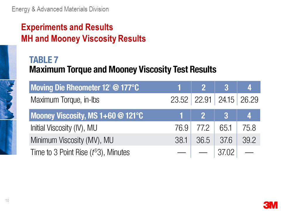 Experiments and Results MH and Mooney Viscosity Results