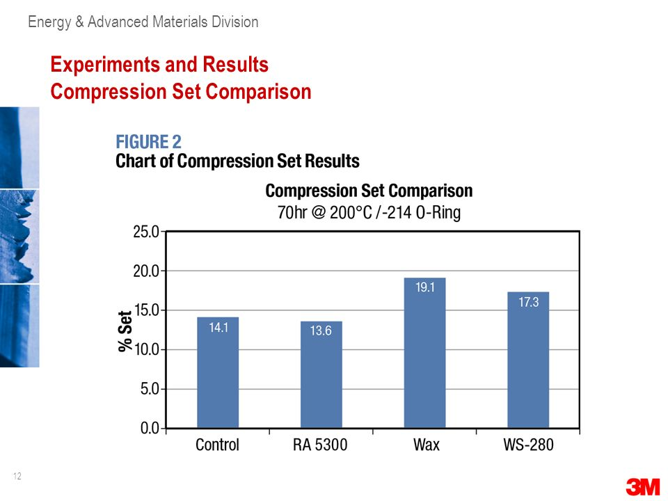 Experiments and Results Compression Set Comparison