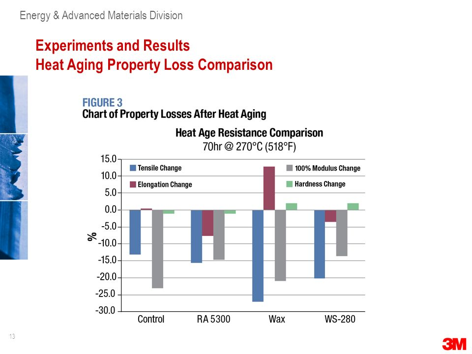 Experiments and Results Heat Aging Property Loss Comparison