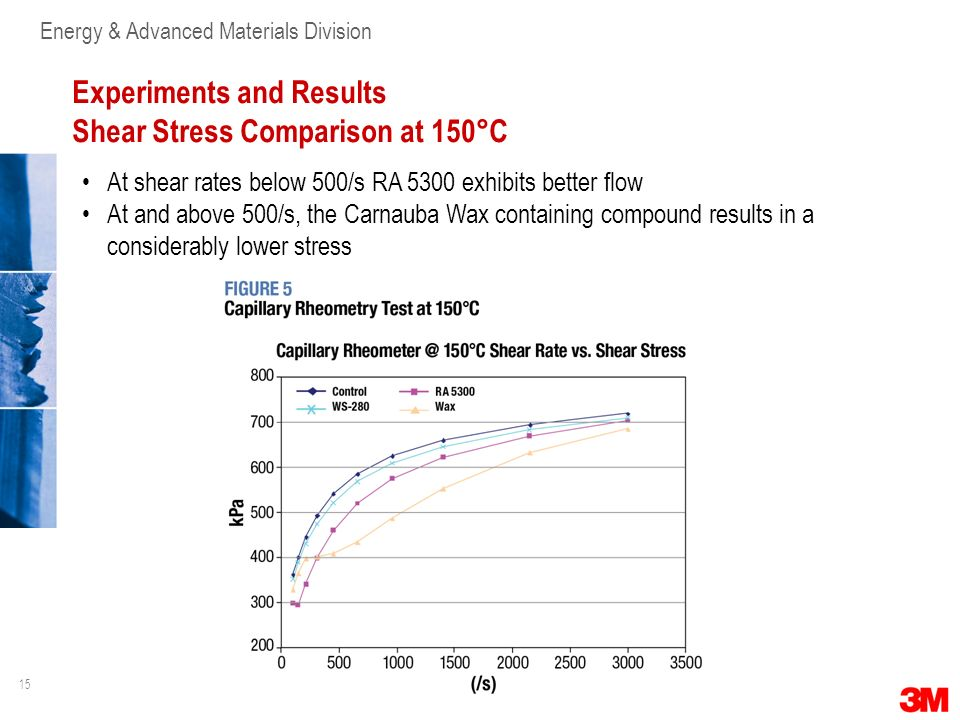 Experiments and Results Shear Stress Comparison at 150°C