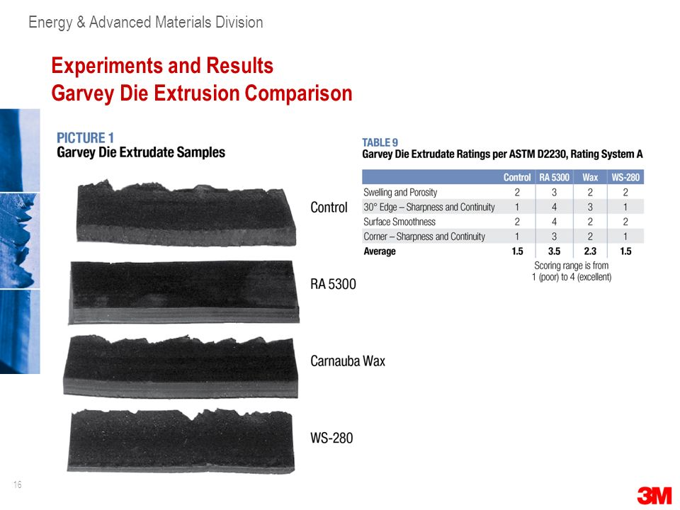 Experiments and Results Garvey Die Extrusion Comparison