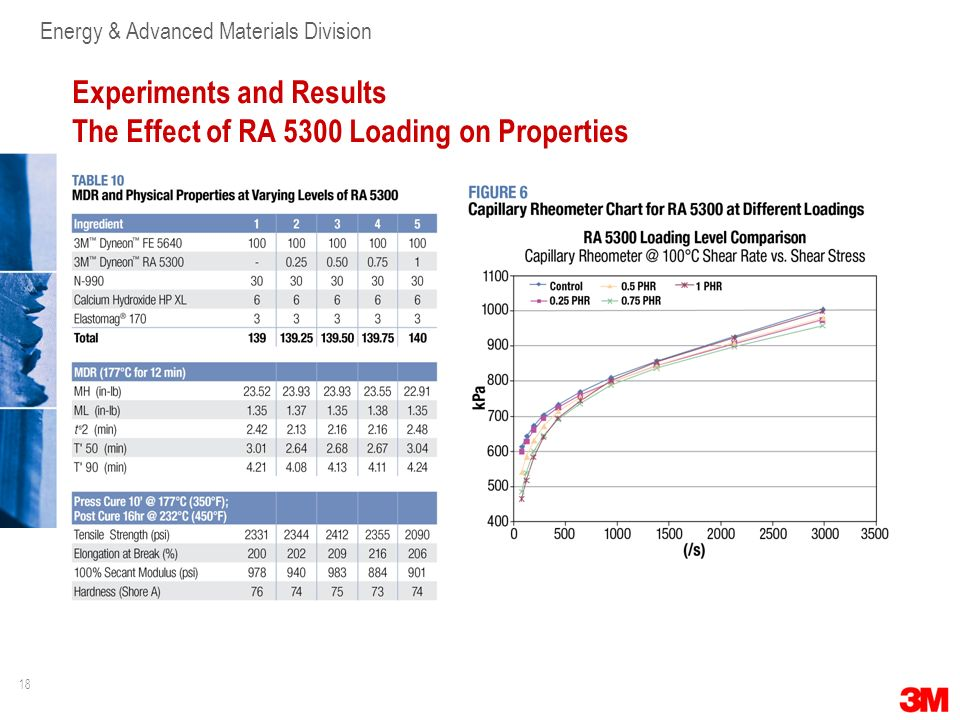 Experiments and Results The Effect of RA 5300 Loading on Properties