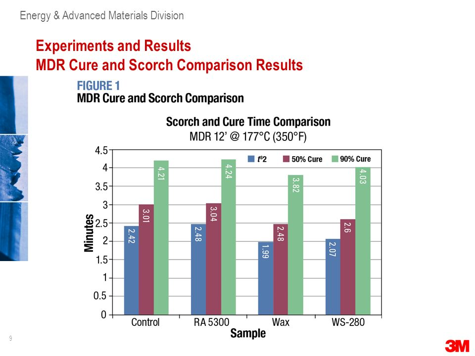 Experiments and Results MDR Cure and Scorch Comparison Results