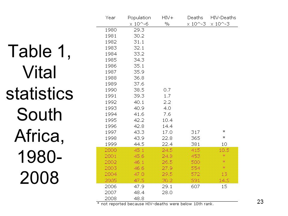 Table 1, Vital statistics South Africa, 1980- 2008