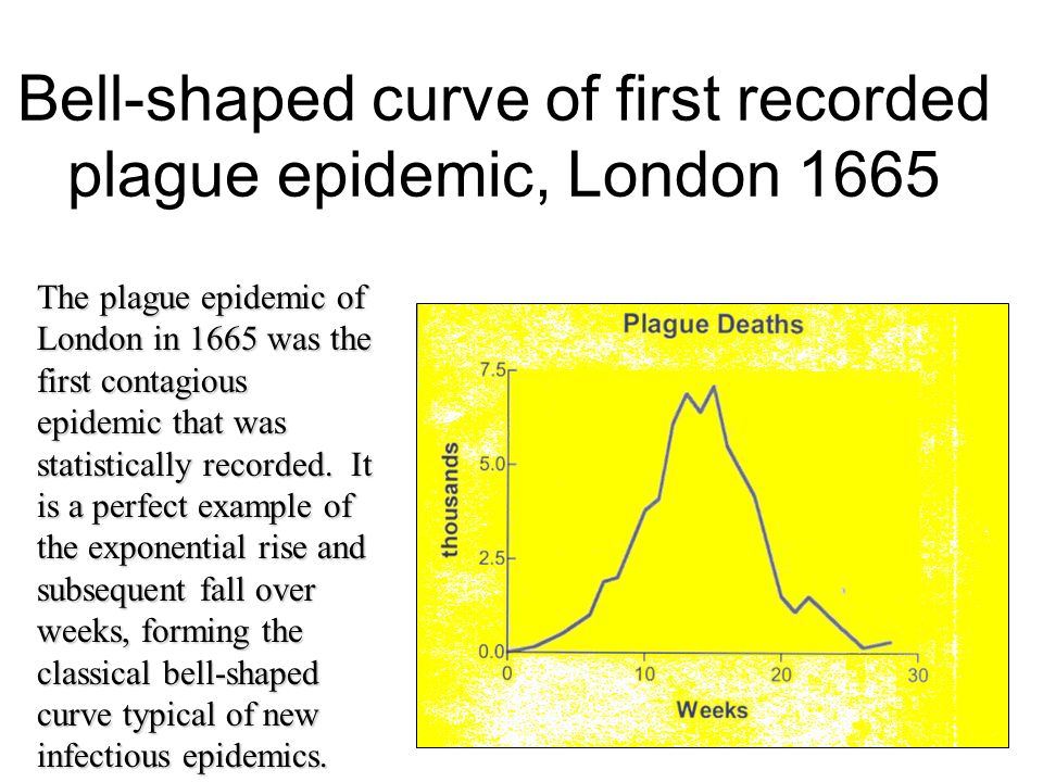 Bell-shaped curve of first recorded plague epidemic, London 1665
