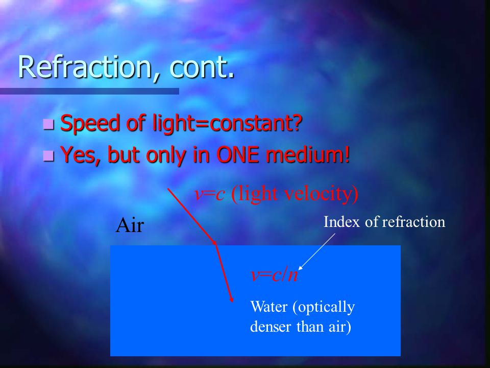 Refraction, cont. Speed of light=constant