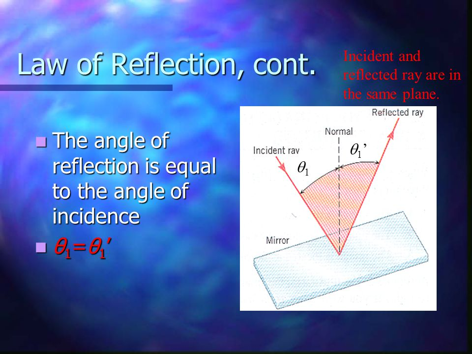 Law of Reflection, cont. Incident and reflected ray are in the same plane. The angle of reflection is equal to the angle of incidence.
