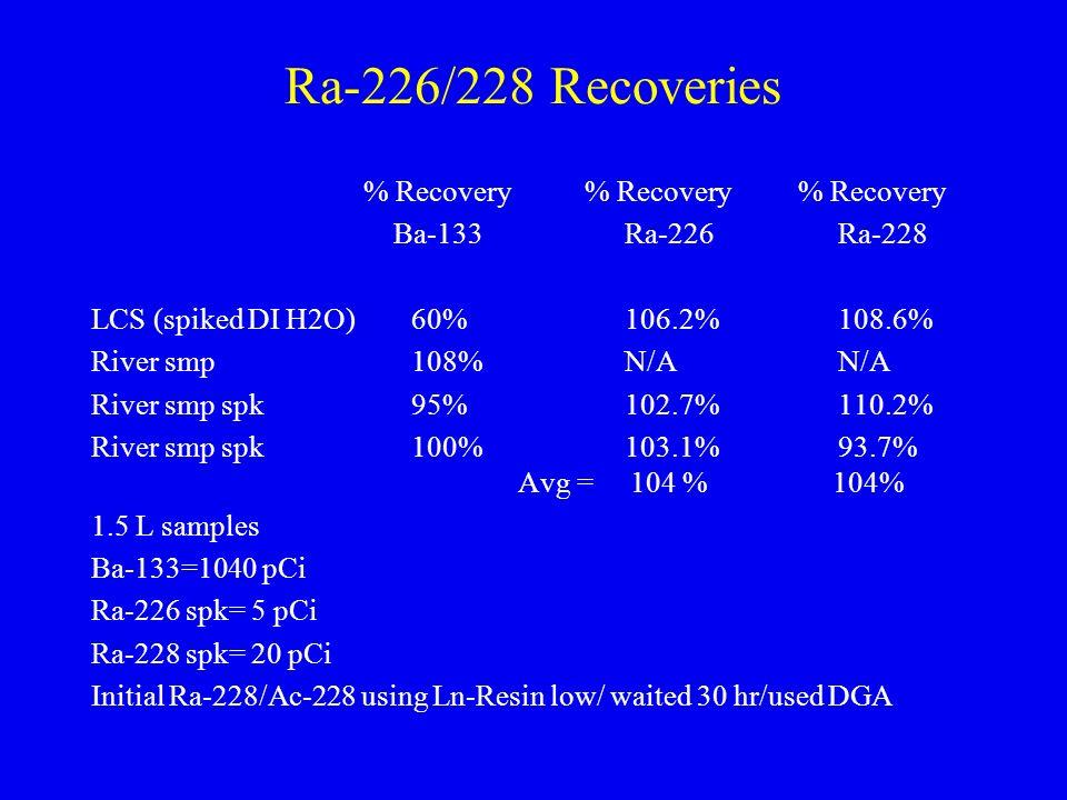 Ra-226/228 Recoveries % Recovery % Recovery % Recovery