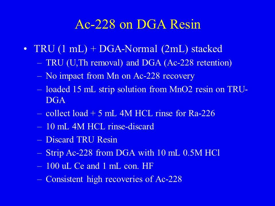 Ac-228 on DGA Resin TRU (1 mL) + DGA-Normal (2mL) stacked