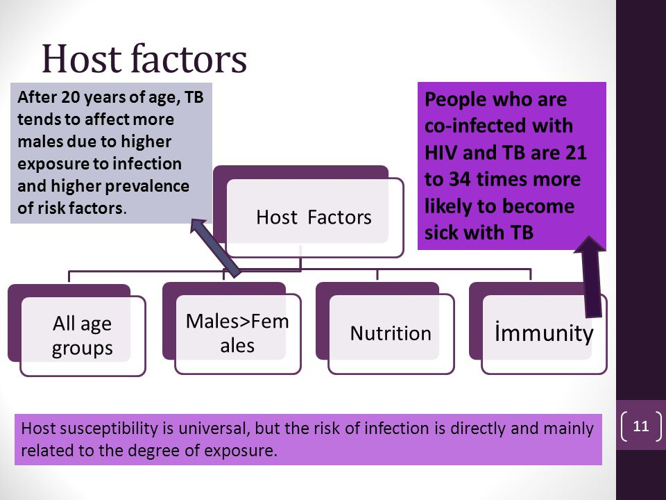 Host factors After 20 years of age, TB tends to affect more males due to higher exposure to infection and higher prevalence of risk factors.
