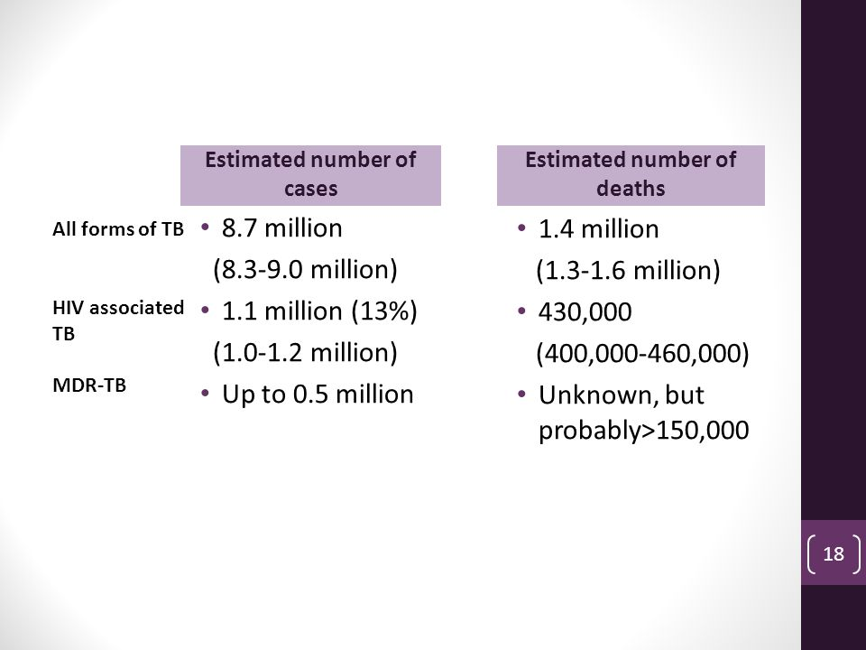 Estimated number of cases Estimated number of deaths