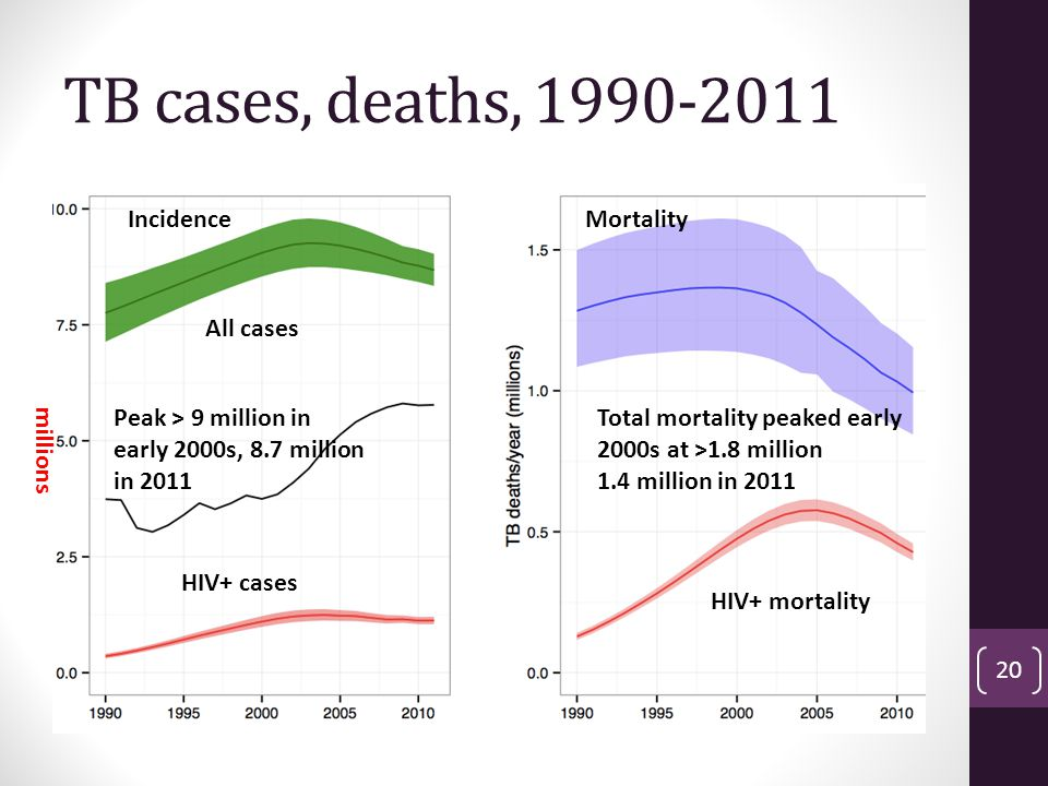 TB cases, deaths, 1990-2011 Incidence Mortality All cases