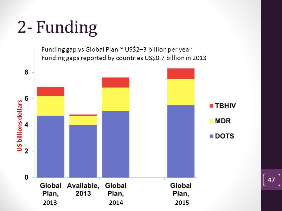 2- Funding Funding gap vs Global Plan ~ US$2–3 billion per year