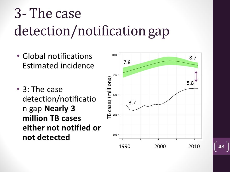 3- The case detection/notification gap