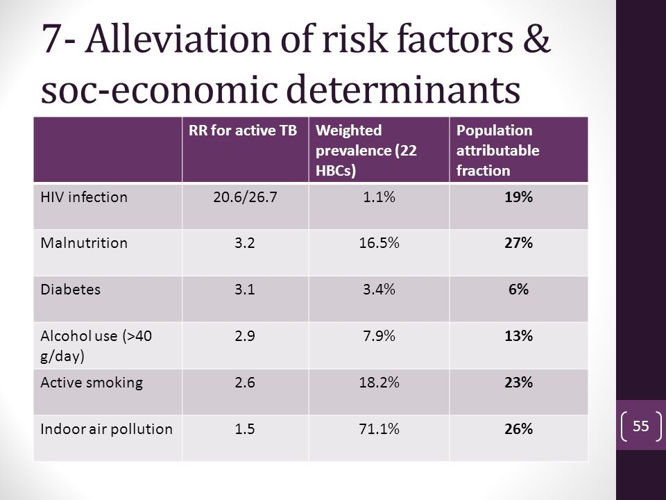7- Alleviation of risk factors & soc-economic determinants