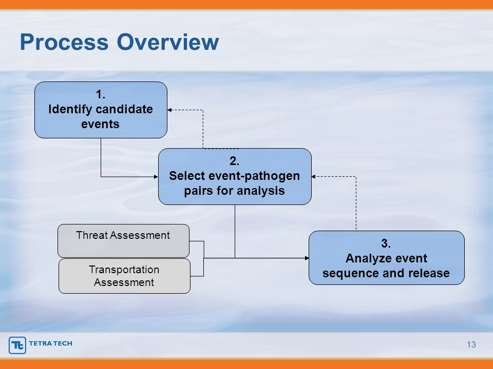 Process Overview 1. Identify candidate events 2.