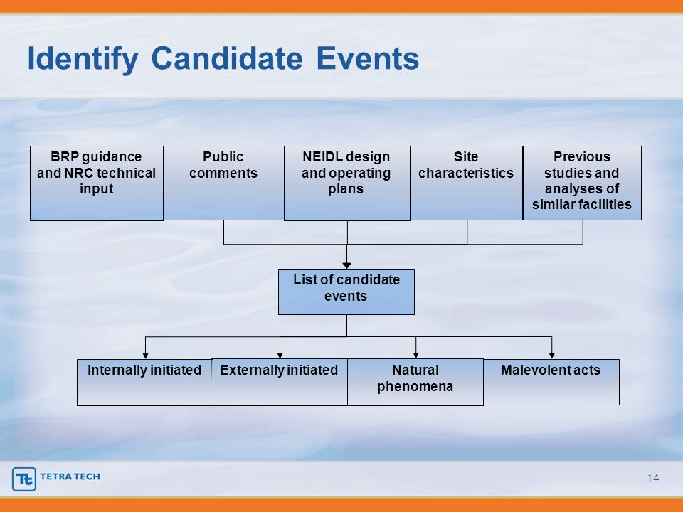 Identify Candidate Events