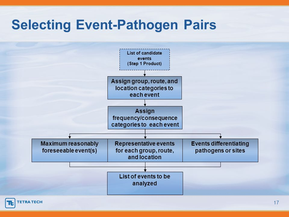 Selecting Event-Pathogen Pairs