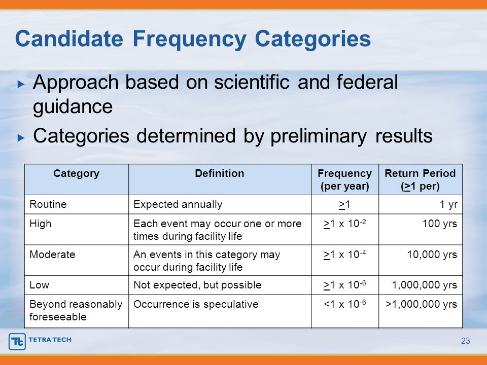 Candidate Frequency Categories