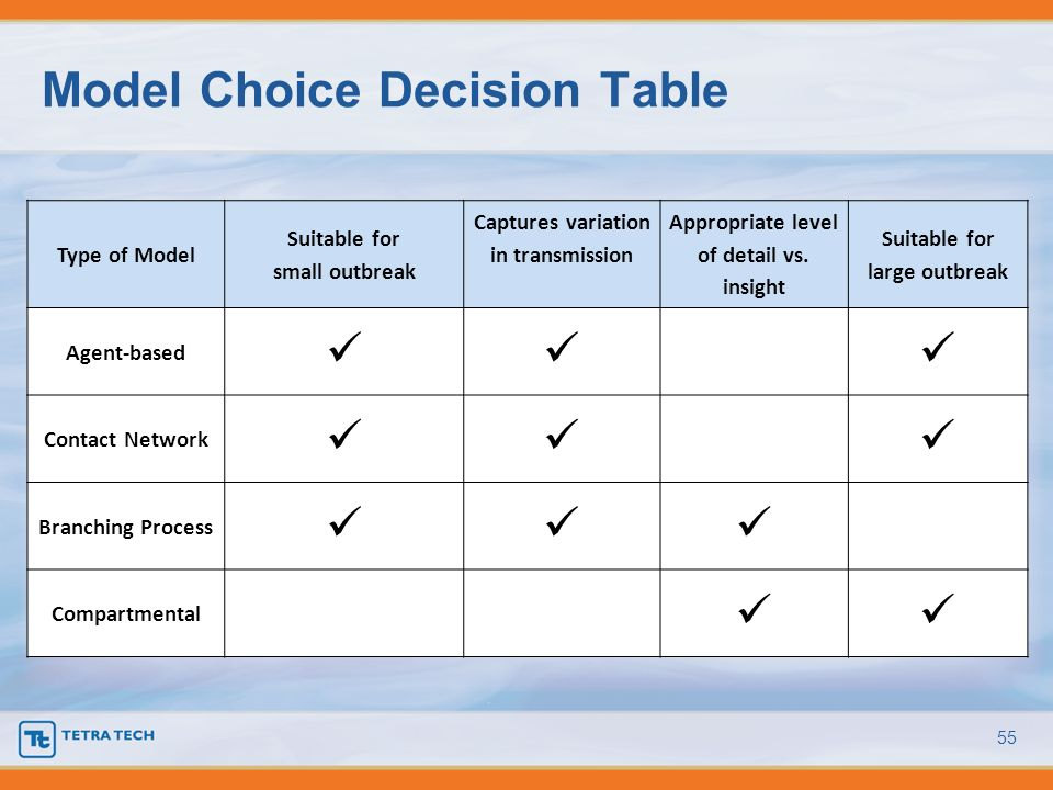 Model Choice Decision Table