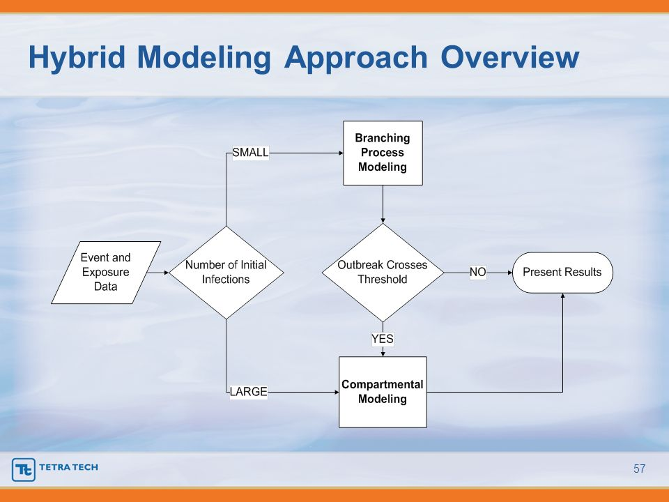 Hybrid Modeling Approach Overview