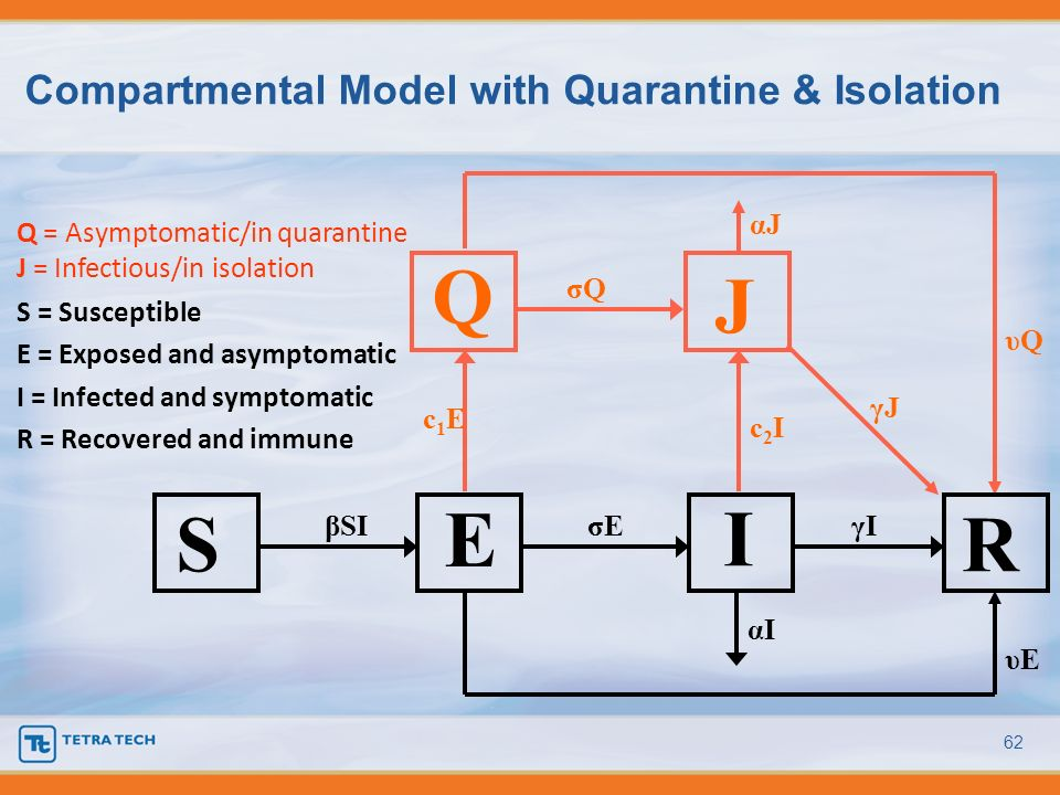 Compartmental Model with Quarantine & Isolation