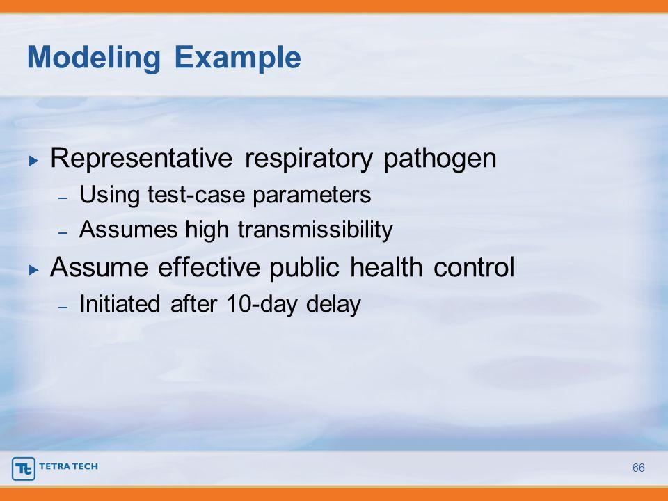 Modeling Example Representative respiratory pathogen