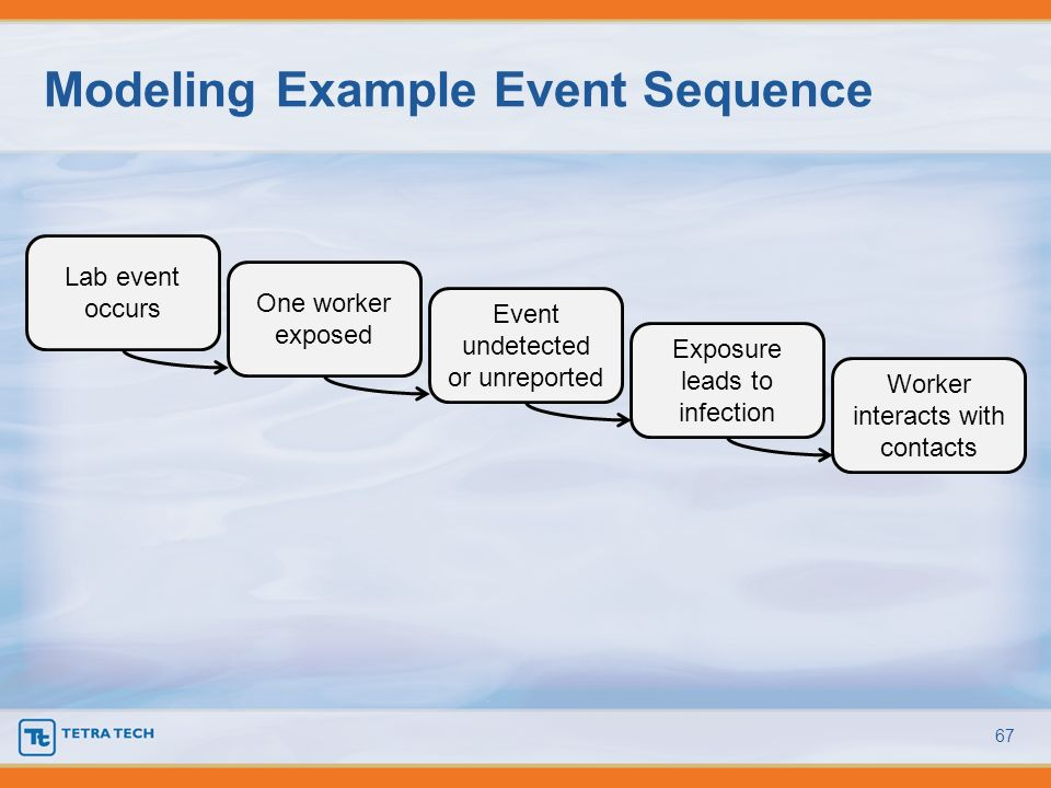 Modeling Example Event Sequence