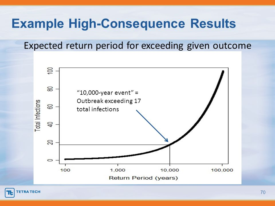 Example High-Consequence Results