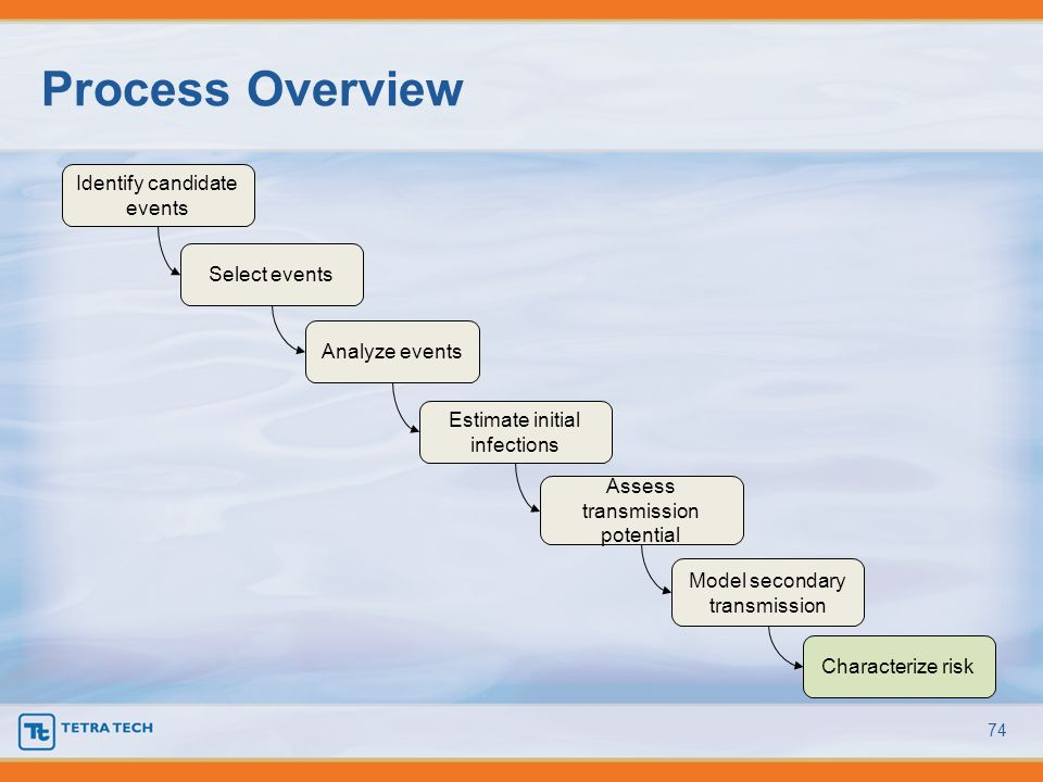 Process Overview Identify candidate events Select events