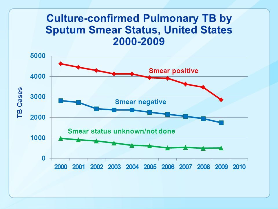 Culture-confirmed Pulmonary TB by Sputum Smear Status, United States 2000-2009