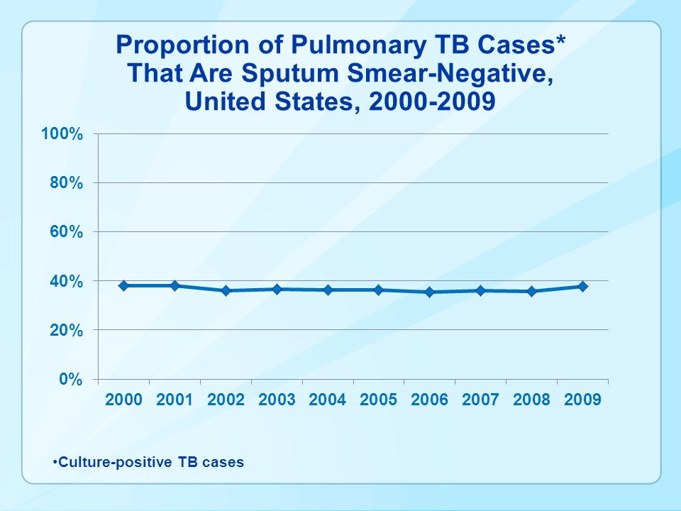 Proportion of Pulmonary TB Cases
