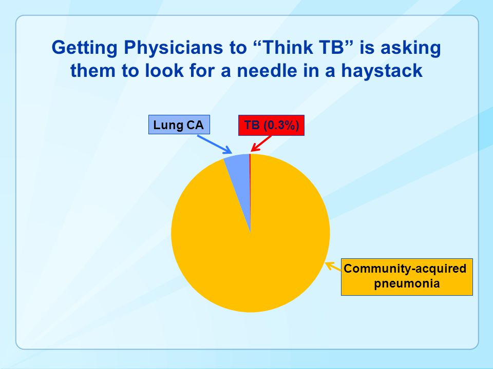 Getting Physicians to Think TB is asking them to look for a needle in a haystack