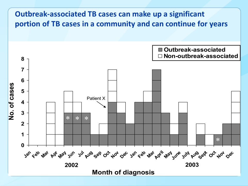 Outbreak-associated TB cases can make up a significant portion of TB cases in a community and can continue for years