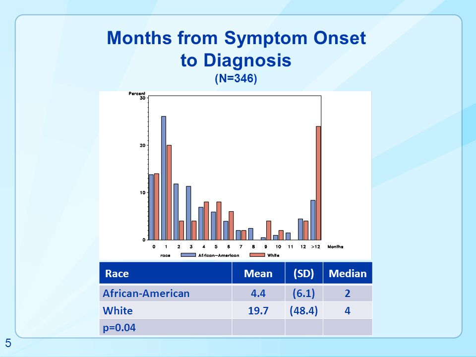 Months from Symptom Onset to Diagnosis (N=346)