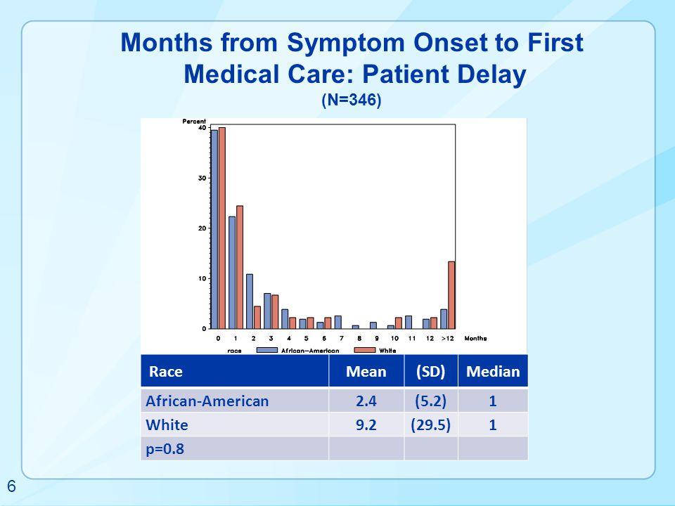 Months from Symptom Onset to First Medical Care: Patient Delay (N=346)