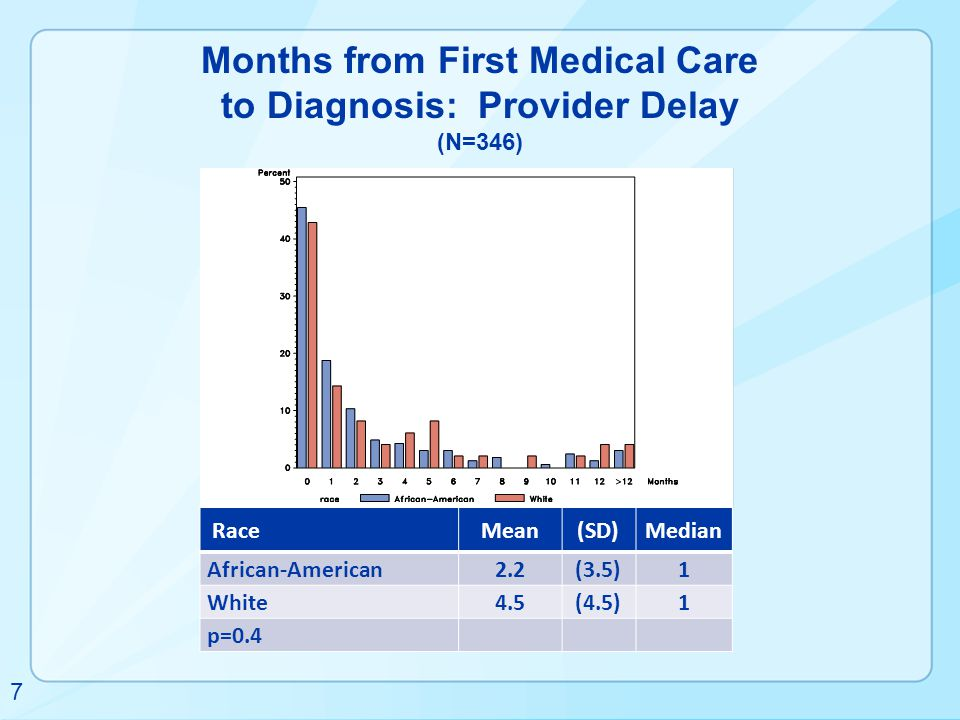 Months from First Medical Care to Diagnosis: Provider Delay (N=346)