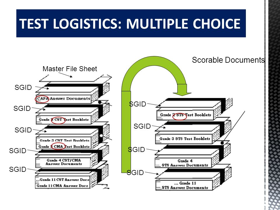 TEST LOGISTICS: MULTIPLE CHOICE
