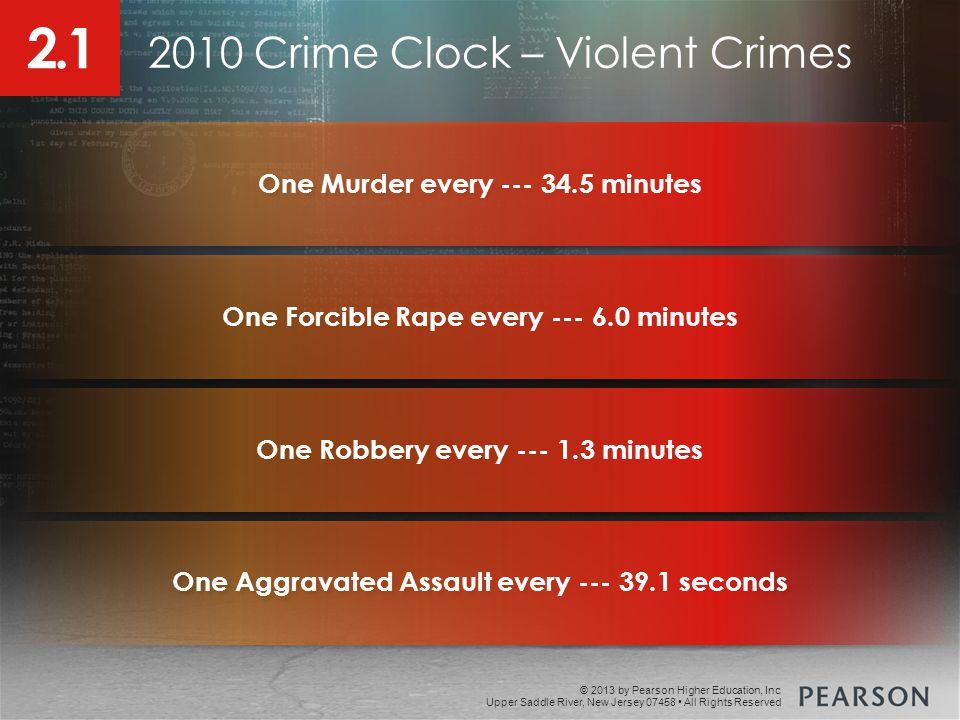 2010 Crime Clock – Violent Crimes