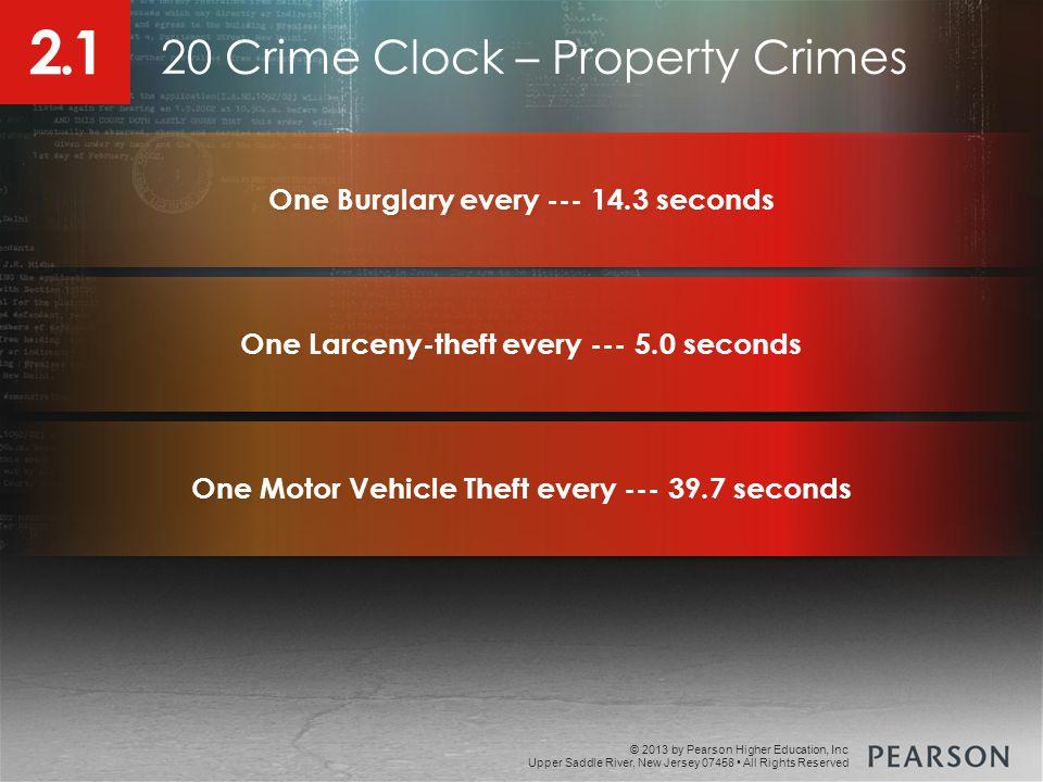 20 Crime Clock – Property Crimes
