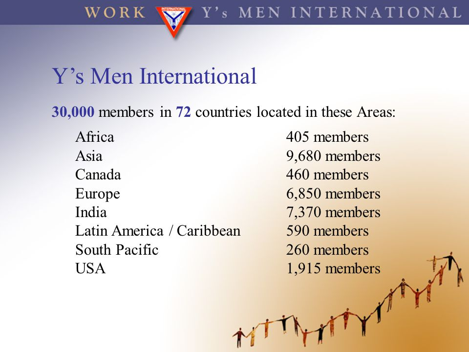 Y's Men International 30,000 members in 72 countries located in these Areas: Africa 405 members.