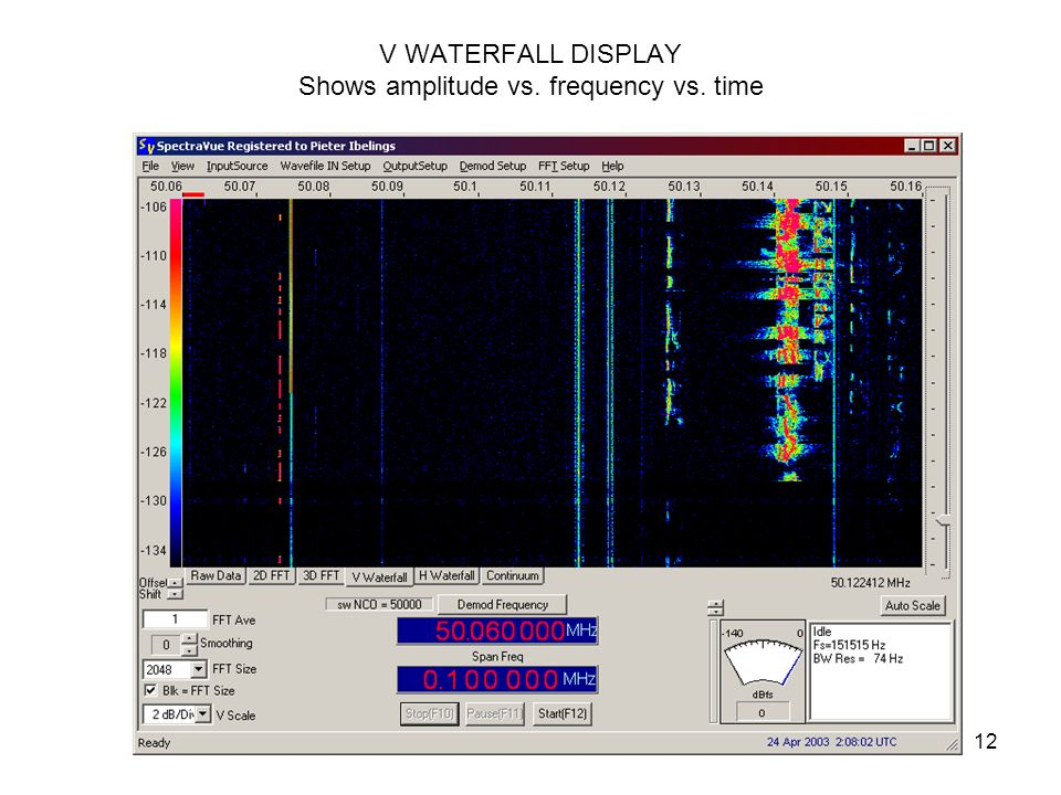 V WATERFALL DISPLAY Shows amplitude vs. frequency vs. time