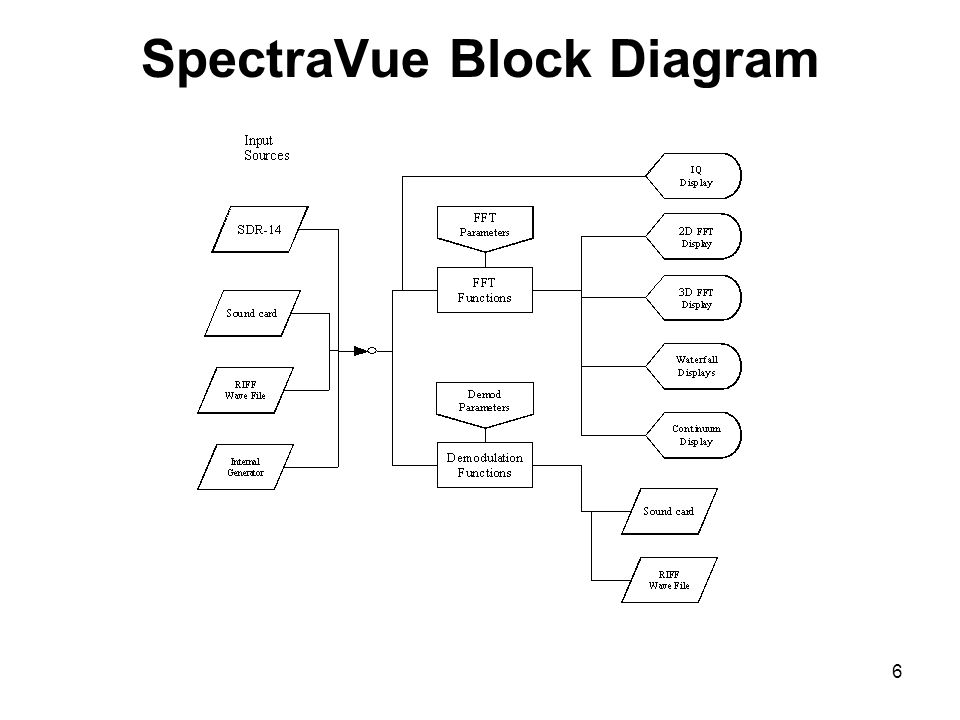 SpectraVue Block Diagram