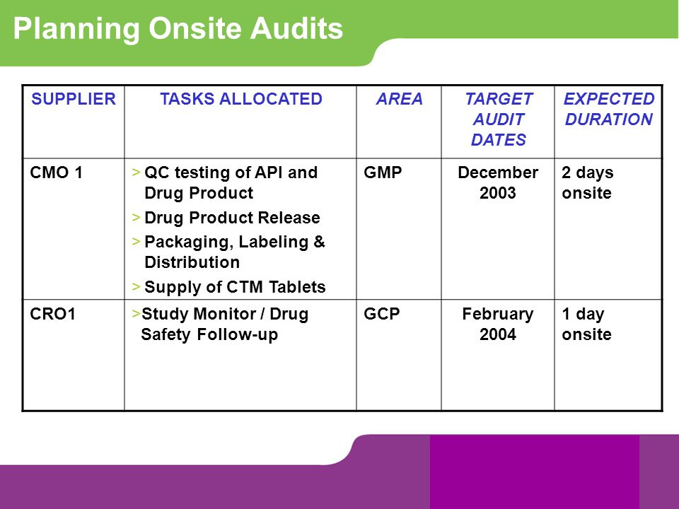Planning Onsite Audits
