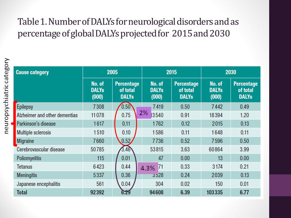Table 1. Number of DALYs for neurological disorders and as percentage of global DALYs projected for 2015 and 2030
