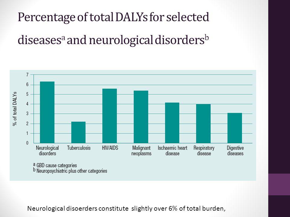 Percentage of total DALYs for selected diseasesa and neurological disordersb