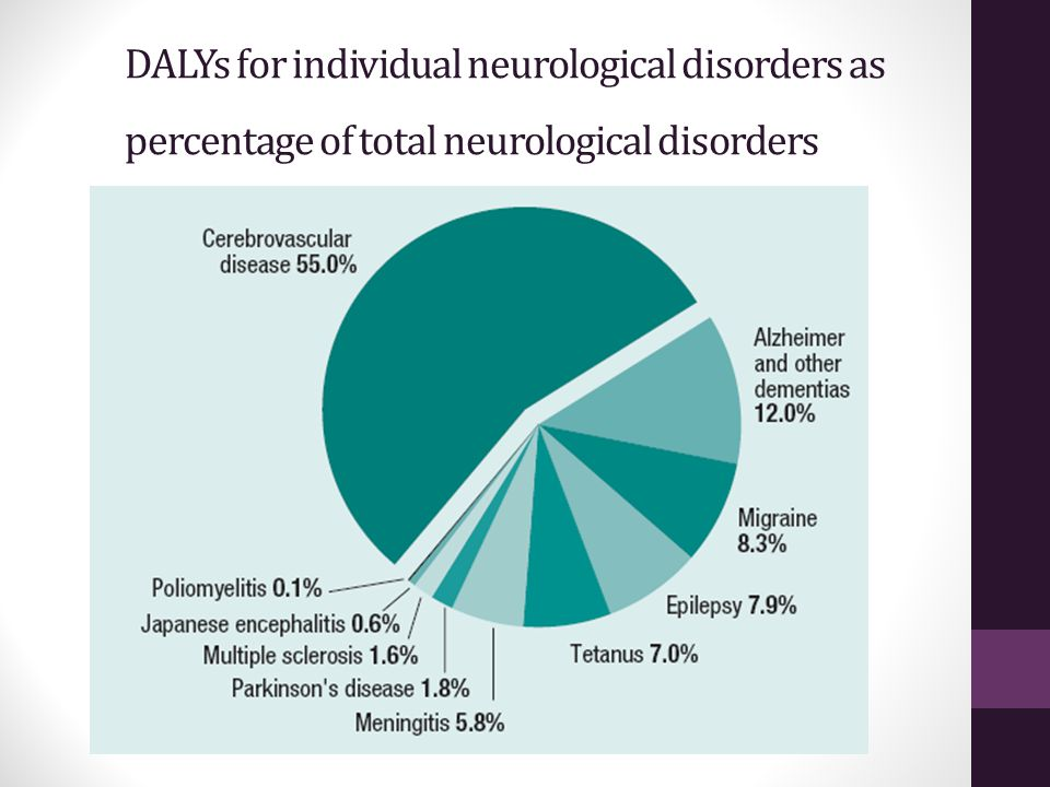 DALYs for individual neurological disorders as percentage of total neurological disorders