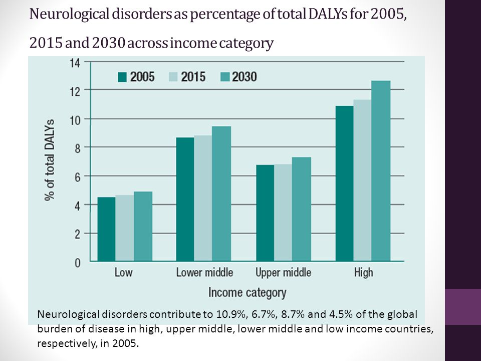 Neurological disorders as percentage of total DALYs for 2005, 2015 and 2030 across income category